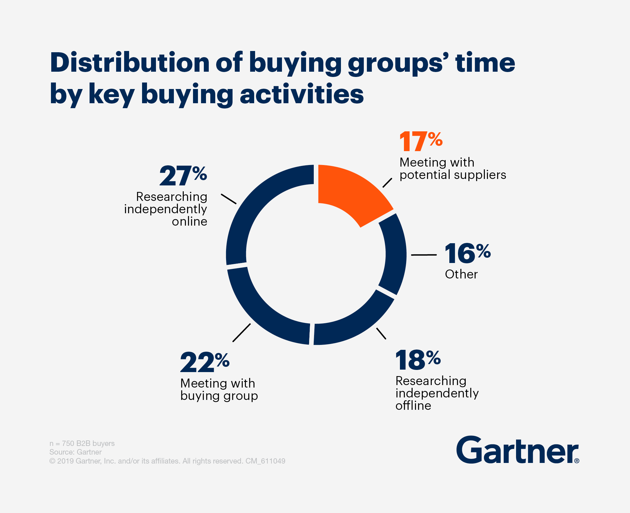 distribution-of-buying-groups-time