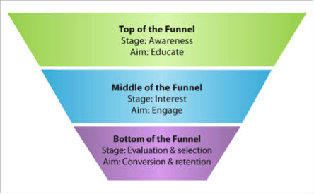 Developing Bottom of the Funnel Content To Drive Purchase Decisions