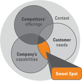 Buyer-Centric Messaging That Drives Insights