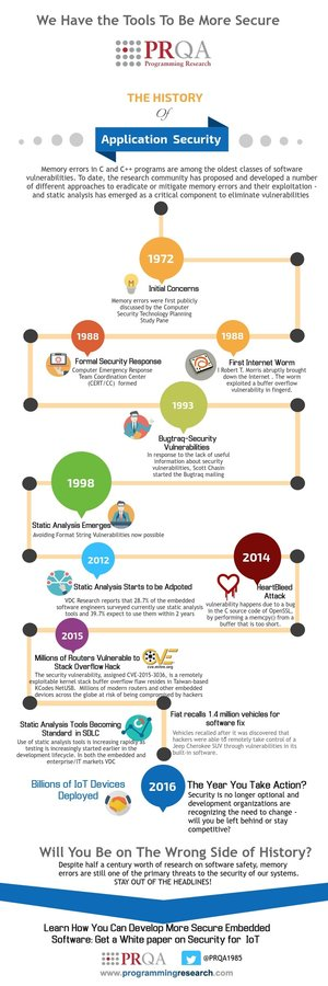 History of Application Security