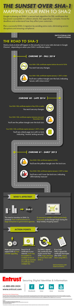 infographic migration to SHA-2  SSL Entrust