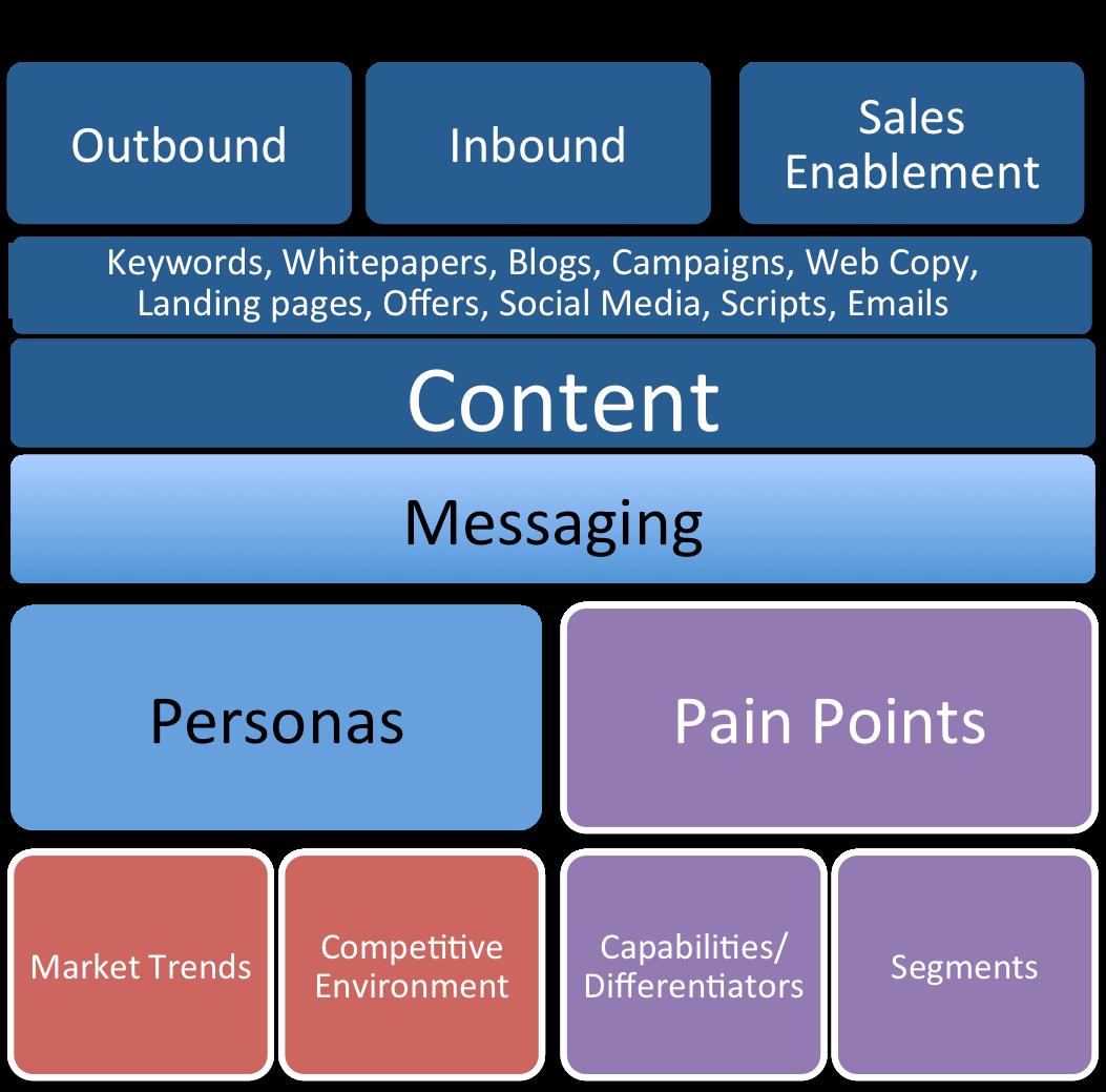 Message Foundation