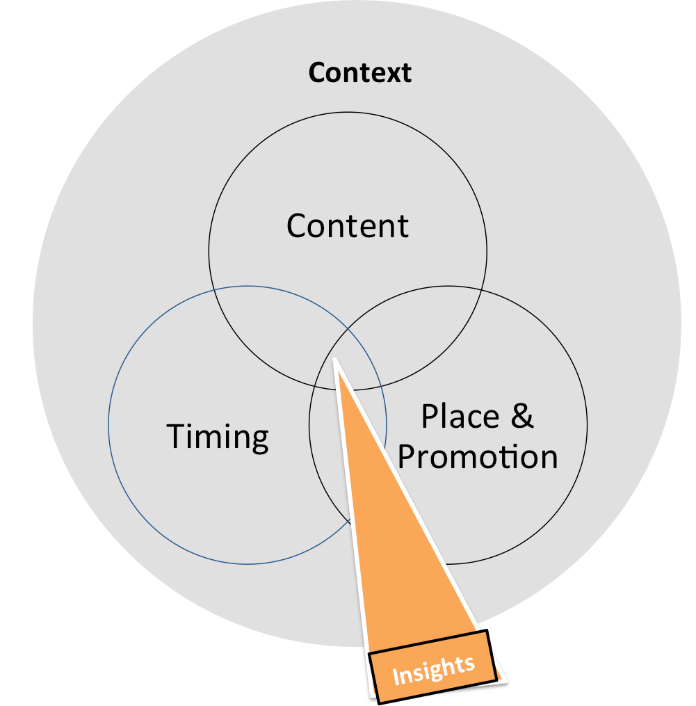 Venn Inbound Marketing